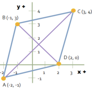how to find the area of a rhombus with coordinates