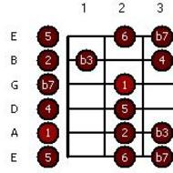Dorian Guitar Licks