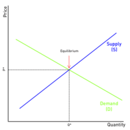 Economic Basics: Supply And Demand