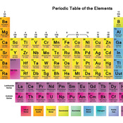 Mission: Periodic Table and Ionic Bonding Unit
