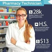 California/ National Pharmacy Technician Tutorial