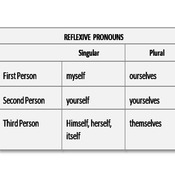 Pronouns:  Reflexive vs. Intensive
