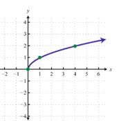 Unit 4: Radical Functions