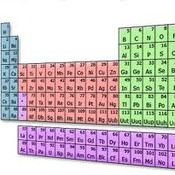 E/P Lesson 8: Periodic Table of the Elements