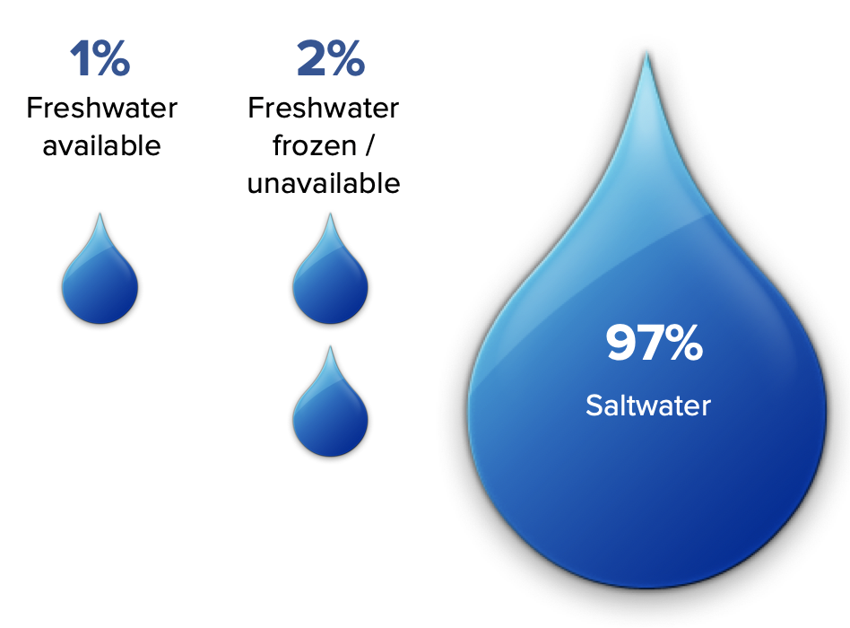 Percentages of freshwater and saltwater on Earth