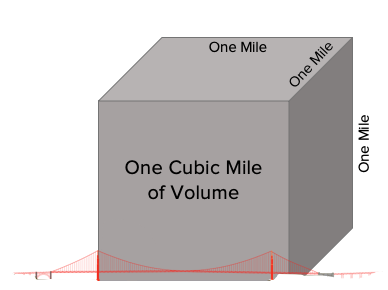 Cubic Mile
