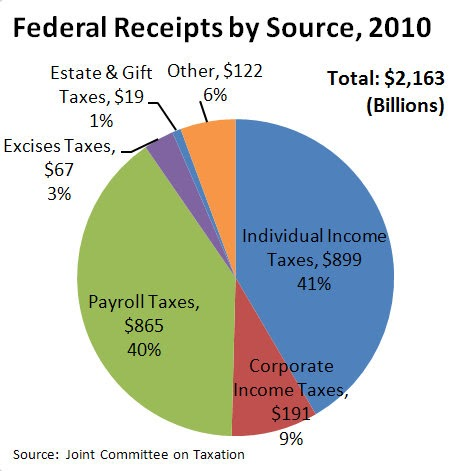 Chart showing the level of tax received by the United States federal government from each source in 2010.