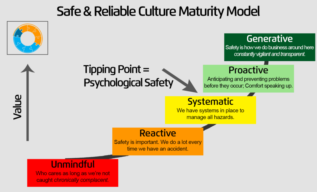 Safe & Reliable Culture Maturity Model