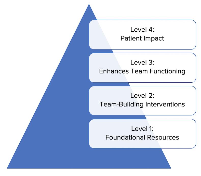 Team Effectiveness Pyramid