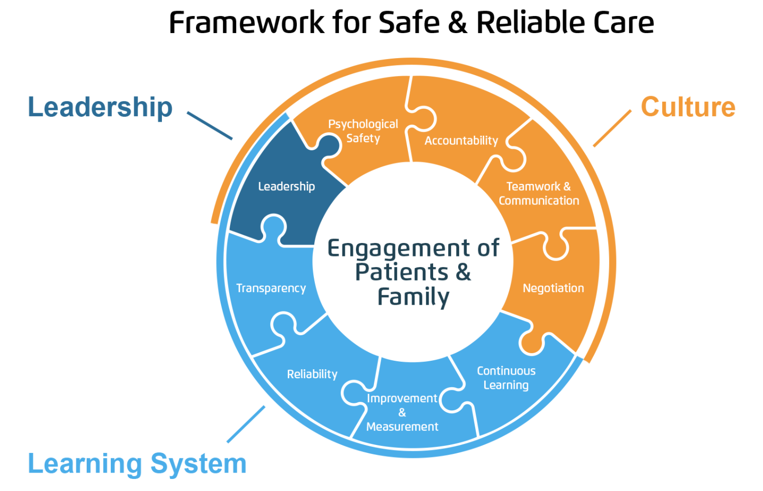 <b>Framework for Safe & Reliable Care</b>Source: HealthCatalyst, 2019, www.healthcatalyst.com/insights/high-reliability-organizations-in-healthcare-framework