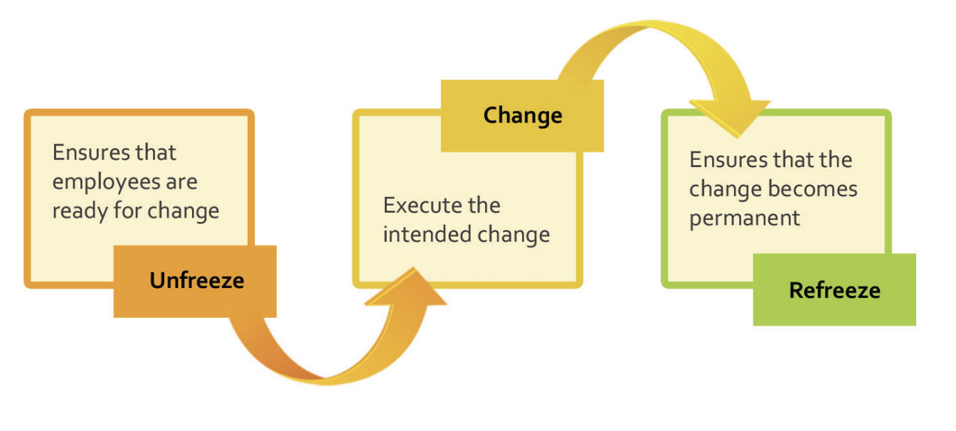 <b>Lewin's Change Management Model</b>Source: O'Loughlin, D, 2013, www.cscollege.gov.sg/Knowledge/Pages/Organisation-Development-for-Leaders.aspx