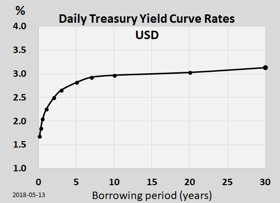Yield curve for USD: The US dollar yield curve as of May 13, 2018. The curve has a typical upward sloping shape.