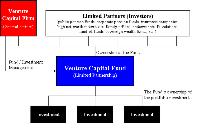 Structure of a Venture Capital Firm