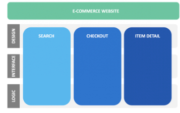 Image shows three teams for an e-commerce website; search, checkout, and item detail. The three teams are spread across three tiers of work; design, interface, and logic.