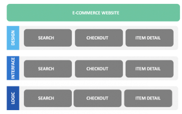 Image shows three teams for an e-commerce website; design, interface, and logic. The three teams are spread across three areas of work; search, checkout, and item detail.