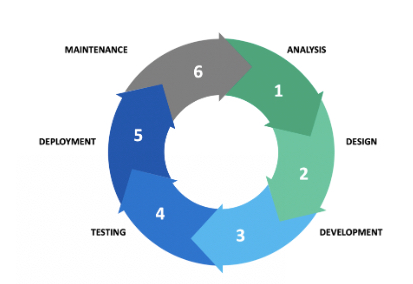Image of a six-part circle rotating to the right. The all phases are filled in and the phases are titled Analysis, Design, Development, Testing, Deployment, and the sixth phase is labeled Maintenance