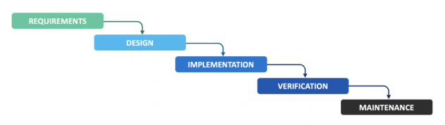 Image shows a five-step process. At the top a box labeled Requirements flows to the box below labeled Design. The Design box flows to the Implementation box below. The Implementation box flows to the Verification box below. Last, the Verification box flows the Maintenance box below.