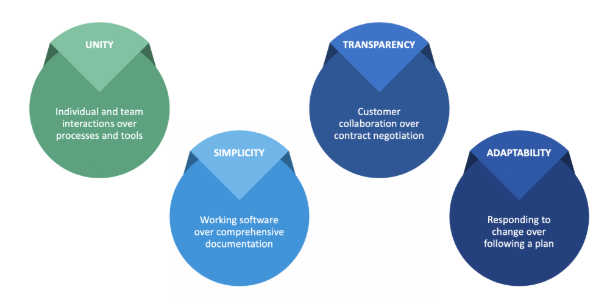 Image shows four circles with titles. The first circle is titled Unity and says Individual and team interactions over processes and tools. The second circle is titled Simplicity and says Working software over comprehensive documentation. Their third circle is titled Transparency and says Customer collaboration over contract negotiation. The fourth circle is titled Adaptability and says Responding to change over following a plan.