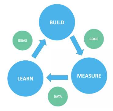 Image shows three large circles with arrows between moving from Build to Measure to Learn and then back to Build. Between the three large circles are three smaller circles labeled Code, Data, and Ideas