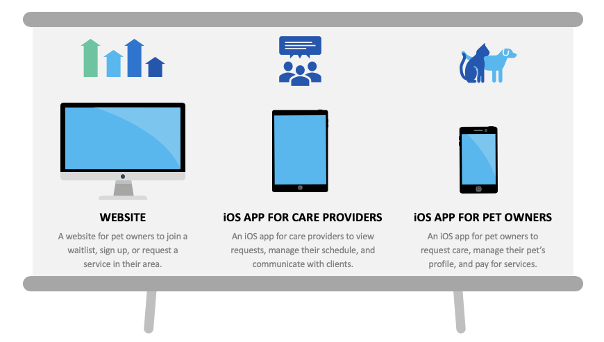 Image shows three devices. The first is a computer titled Website with a description that reads A website for pet owners to join a waitlist, sign up, or request a service in their area. The second device is a table titled iOS App for Care Providers with a description that reads An iOS app for care providers to view requests, manage their schedule, and communicate with clients. The third device is a phone titled iOS App for Pet Owners with a description that reads An iOS app for pet owners to request care, manage their pet's profile, and pay for services.