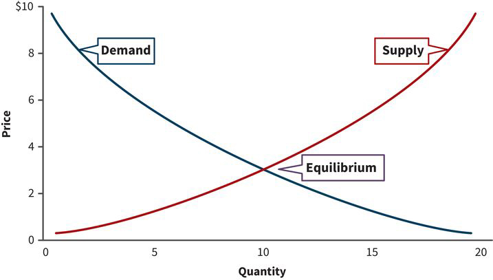 a supply curve and a demand curve plotted on a coordinate plane as price versus quantity; the supply curve (sloping upward) intersects the demand curve (sloping downward) at the equilibrium point