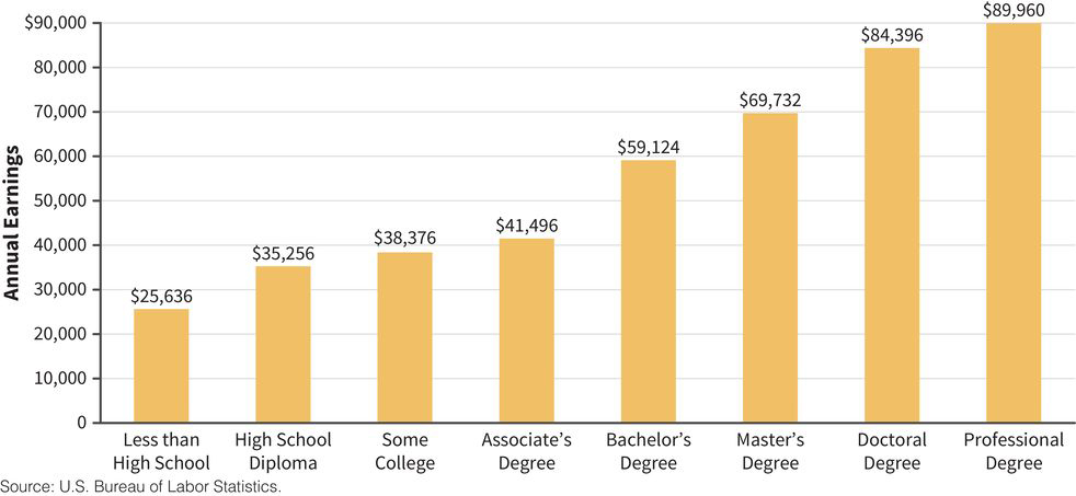 a bar chart showing annual earnings increasing along with level of formal education