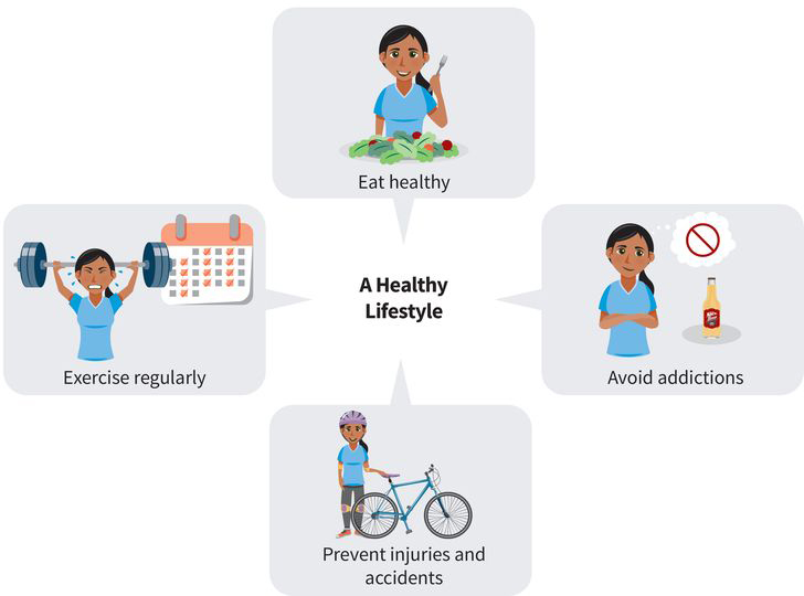 an infographic showing a woman eating healthy, exercising regularly, preventing injuries and accidents, and avoiding addictions