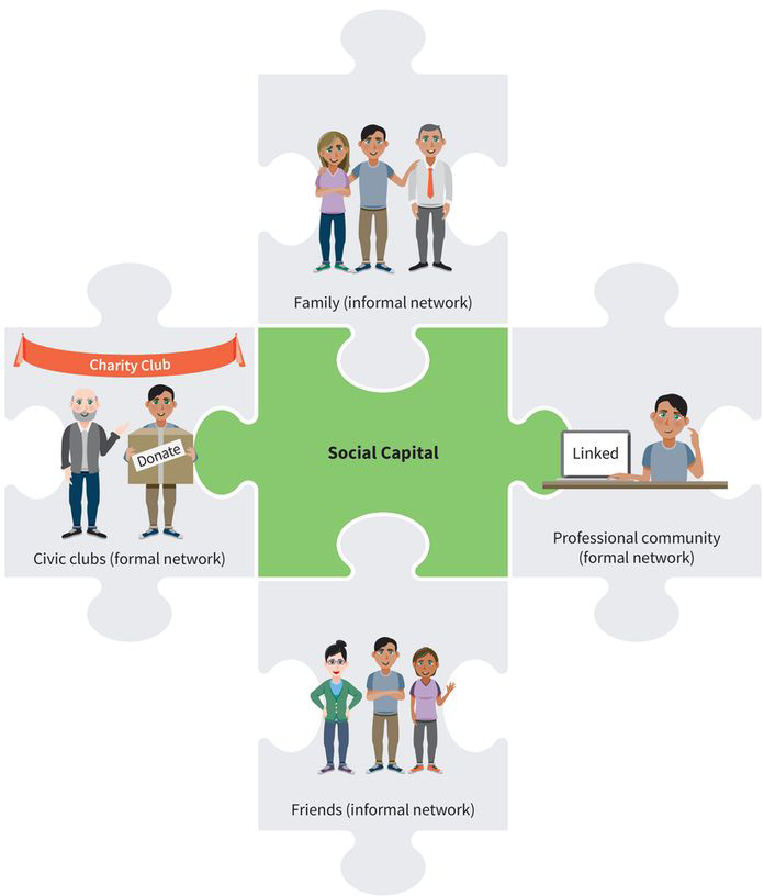 an infographic showing four elements of social capital: family and friends (your informal networks) and civic clubs and the professional community (your formal networks)