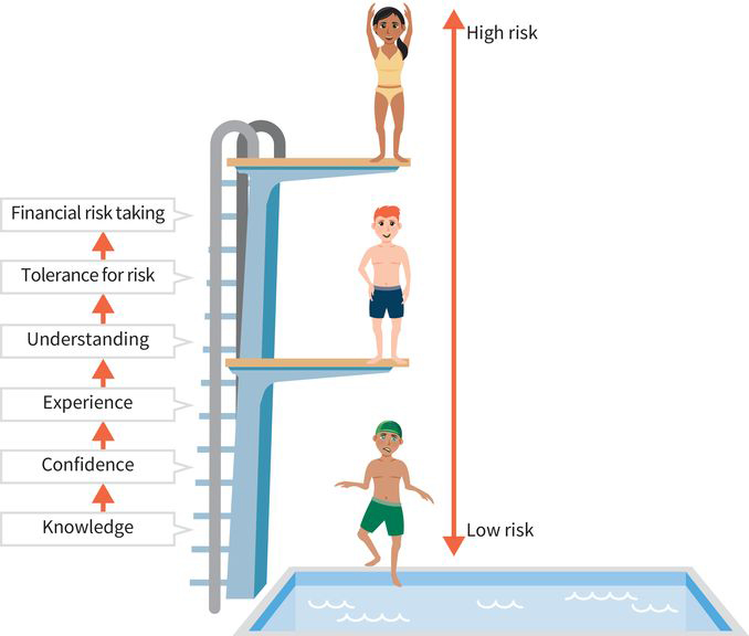 a risk-tolerance scale depicted as diving into a swimming pool; knowledge and experience leads to greater risk-taking, or in this case, diving from the highest platform