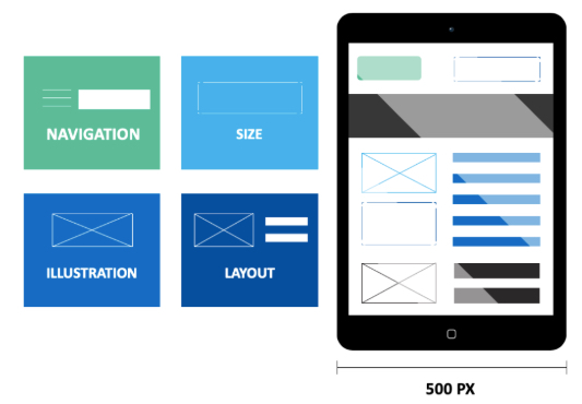 Image of a mobile device with boxes to illustrate the different visual elements of a page including the navigation, size, illustrations, and layout.