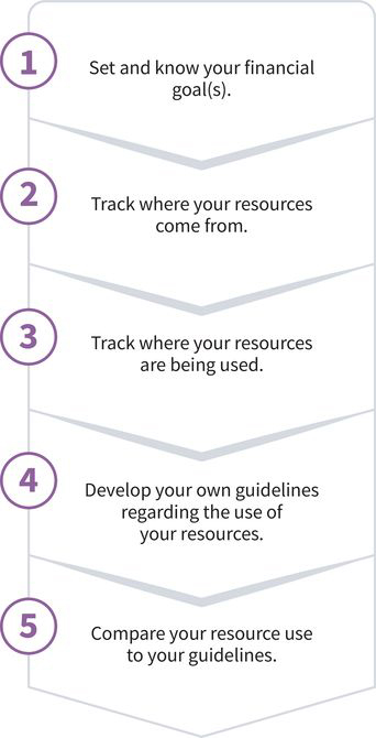 vertical flow chart showing steps one through five: (one) set and know your financial goals, (two) track where your resources come from, (three) track where your resources are being used, (four) develop your own guidelines regarding the use of your resources, (five) compare your resource use to your guidelines