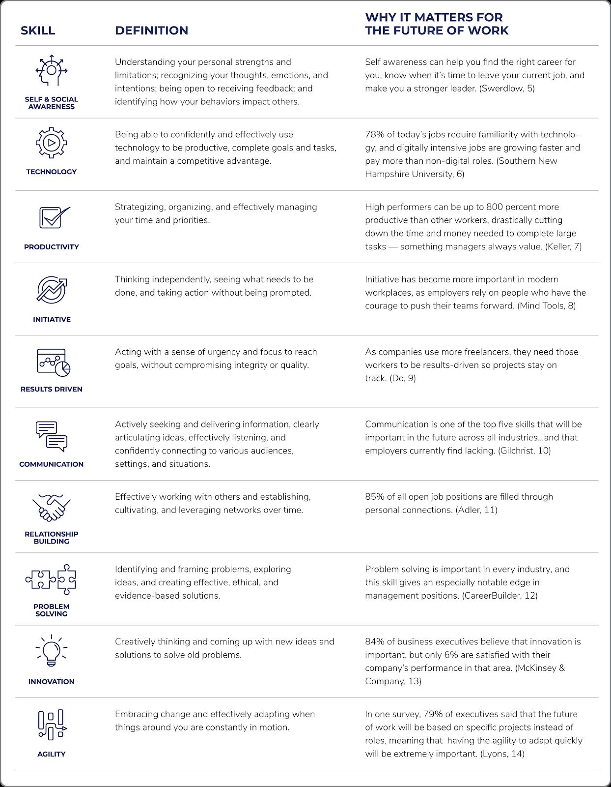 10 Skills Chart