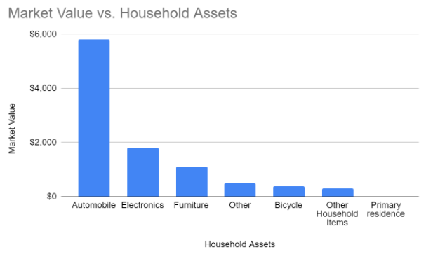 a Pareto column chart of market value versus household assets; the highest value is automobile on the far left and the lowest value is primary residence on the far right