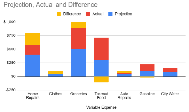 a stacked column chart showing variable expenses; labels include actual, projection, and difference; takeout food and gasoline have bars that extend in the negative direction while all other frequencies are positive