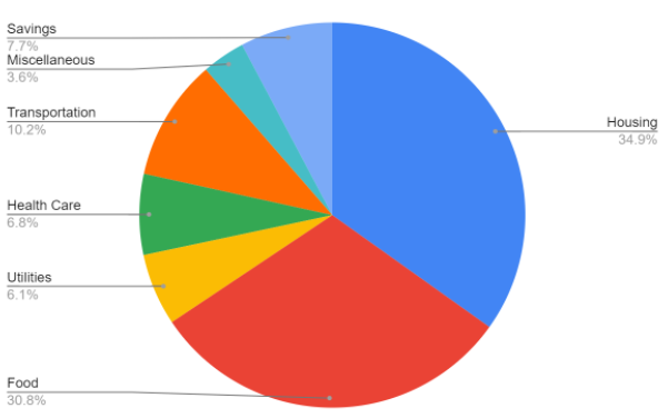 a pie chart of annual expenses; the largest wedge or sector is housing while the smallest wedge is miscellaneous