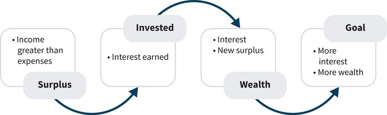 a flowchart showing a surplus (step one) leading to interest earned on investments (step 2) resulting in new wealth gained from interest (step 3) and ending with goals of wealth accumulation being reached (step 4)