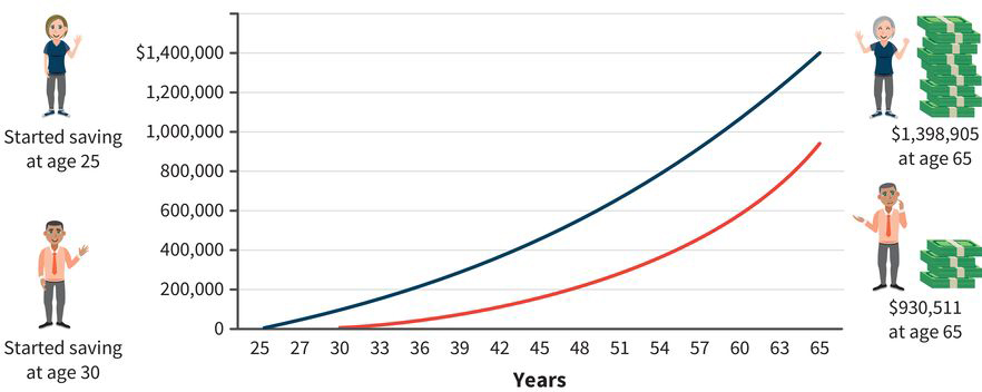 two line graphs with years along the x-axis and dollars along the y-axis; the graphs show a person who begins saving at age 25 instead of 30 will gain about 50% more money when they reach age 65, given the same investment parameters