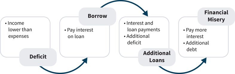 a flowchart showing a deficit (step one) leading to borrowed money on a loan (step 2) resulting in accrued interest and loan payments (step 3) and ending with financial misery in the form of more paid interest and additional debt (step 4)