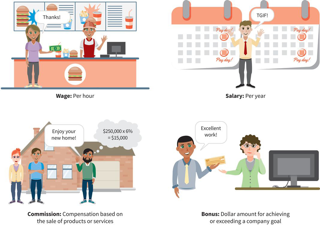 an infographic with four quadrants: hourly wages earned by a restaurant worker, a yearly salary earned by a professional, commission earned on the sale of a home, and a bonus earned for exceeding a company goal