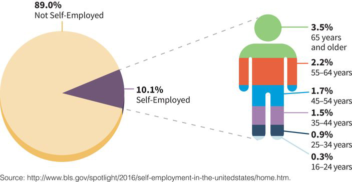a pie chart showing that 89 percent of US workers are not self-employed while 10 percent of US workers are self-employed; workers who are age 65 and older make up the largest sector of self-employed workers at three and one half percent