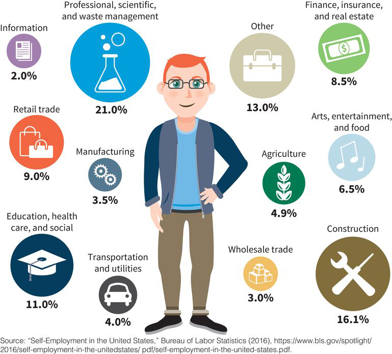 an infographic showing the percentage of self-employed workers in the US by industry: waste management (21 percent), construction (16 percent), other (13 percent), education (11 percent), retail trade (9 percent), finance (8 percent), arts (6 percent), agriculture (5 percent), transportation (4 percent), wholesale trade (3 percent), manufacturing (3 percent), and information (2 percent)