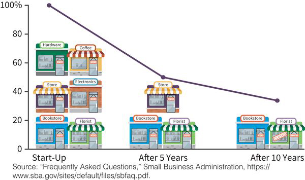 a line chart showing that 50% of small businesses in the U.S. are still open after 5 years and 33% of them are still open after 10 years