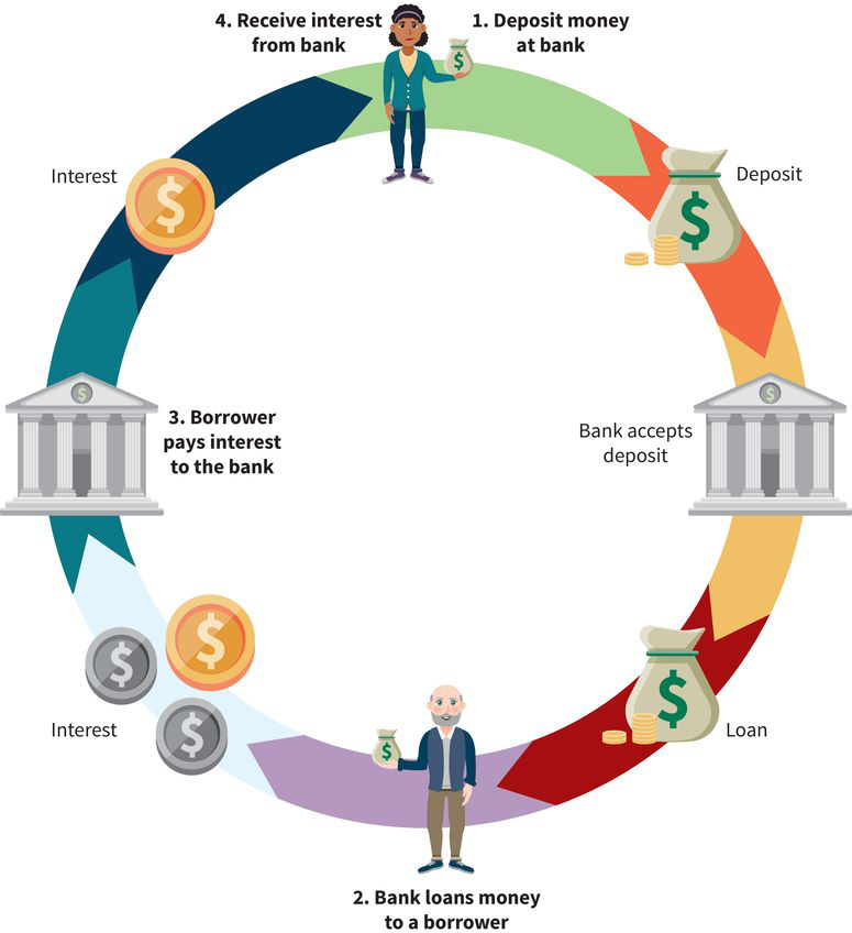 an infographic with four steps: (one) deposit money at a bank, (two) bank loans money to a borrower, (three) borrower pays interest to the bank, and (four) a different person receives interest from the bank