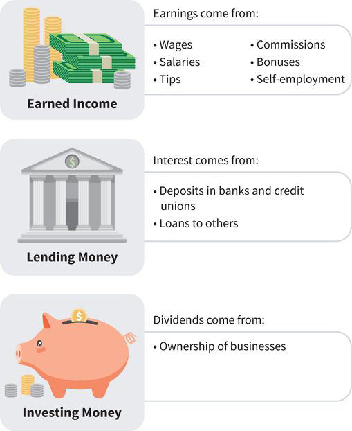 three-part infographic: (one) earnings come from wages, salaries, tips, commissions, bonuses, and self-employment; (two) interest comes from deposits in banks and credit unions and loans; (three) dividends come from ownership of businesses