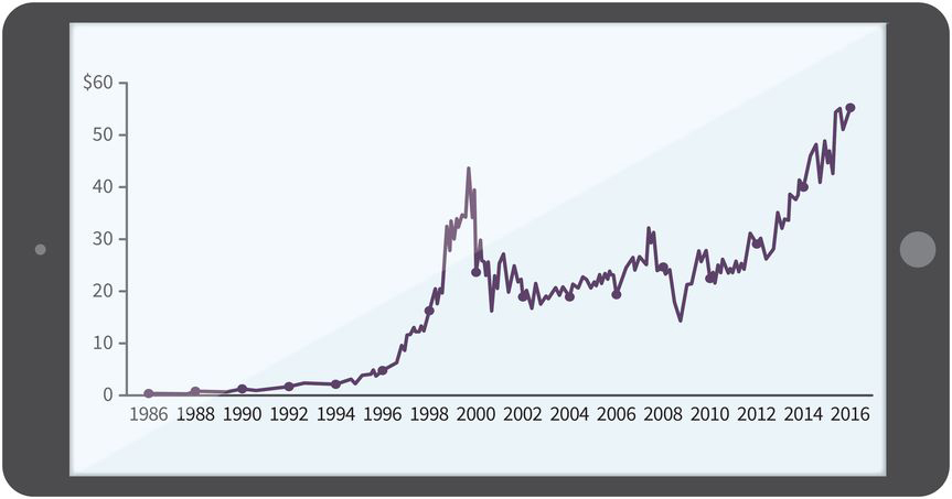 a line chart with dates between 1986 and 2016 along the x-axis and stock prices between 0 dollars and 60 dollars along the y-axis; the stock price rises dramatically around 1996, flattens between 1996 and 2012, and reaches its peak in 2016