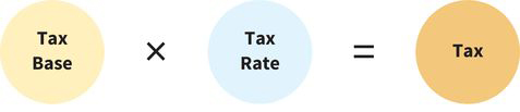 a math sentence that reads, tax base times tax rate equals tax