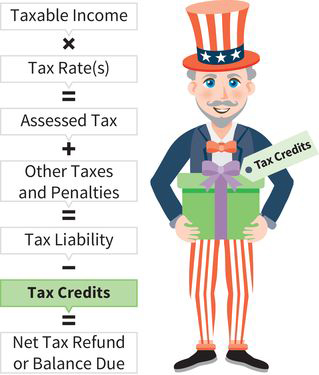 an infographic showing Uncle Sam next to a math sentence: taxable income times tax rate equals assessed tax, the result plus other taxes equals tax liability, the result minus tax credits equals a refund or balance due