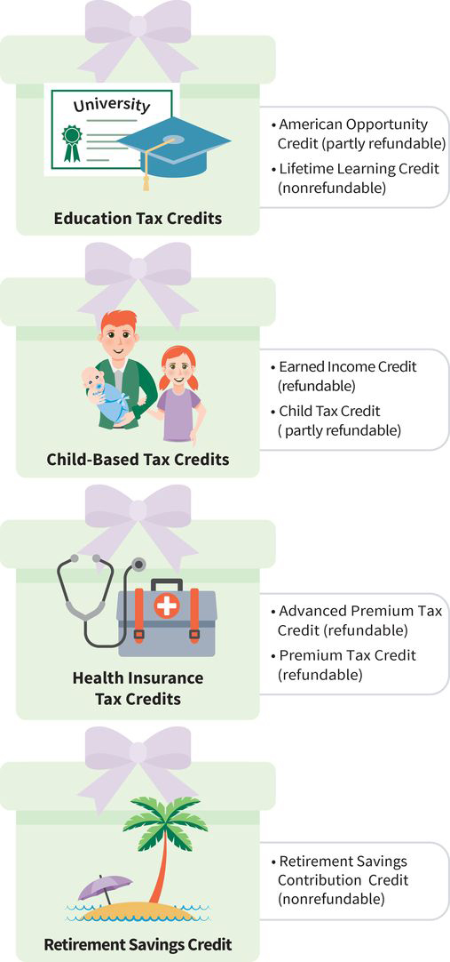 an infographic showing four tax credits: education (diploma pictured), child-based (baby pictured), health insurance (stethoscope pictured), and retirement savings (palm tree pictured)