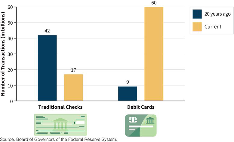 a column chart showing the number of annual transactions in billions for traditional checks and debit cards; today, debit cards outpace checks by a ratio of six to one; this was not the case twenty years ago