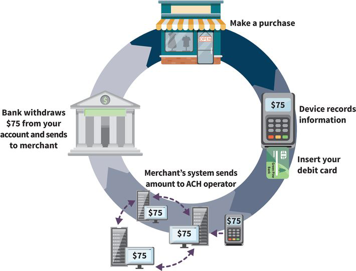an infographic showing the steps of the automated clearing house process; (step one) make a purchase at a merchant, (step two) insert your debit card, (step three) amount gets transferred to an ACH operator, (step four) bank withdraws money from your account to send to the merchant